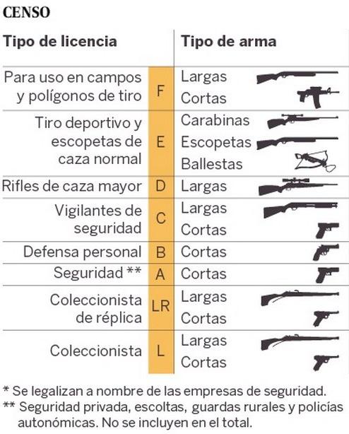 tipos licencia armas